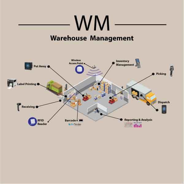 Warehouse Managemen Solution